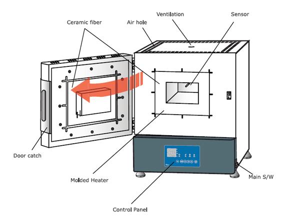 metallurgy, chemicals, rubber \u0026 plasticslab suppliesother lab Muffle Furnace Large editorimg image muffle furnace