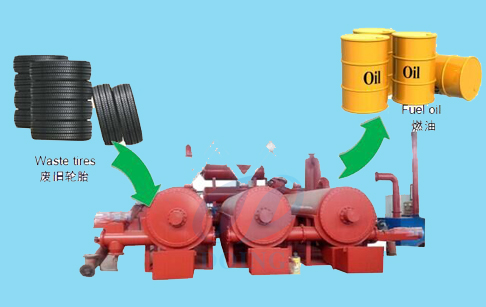 Fully automatic continuous waste tyre pyrolysis plant | tradekorea