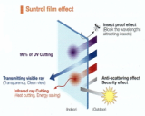 Suntrol Insulation Film