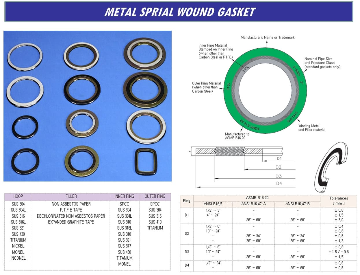 GASKETS FOR PIPING PRODUCTS | tradekorea