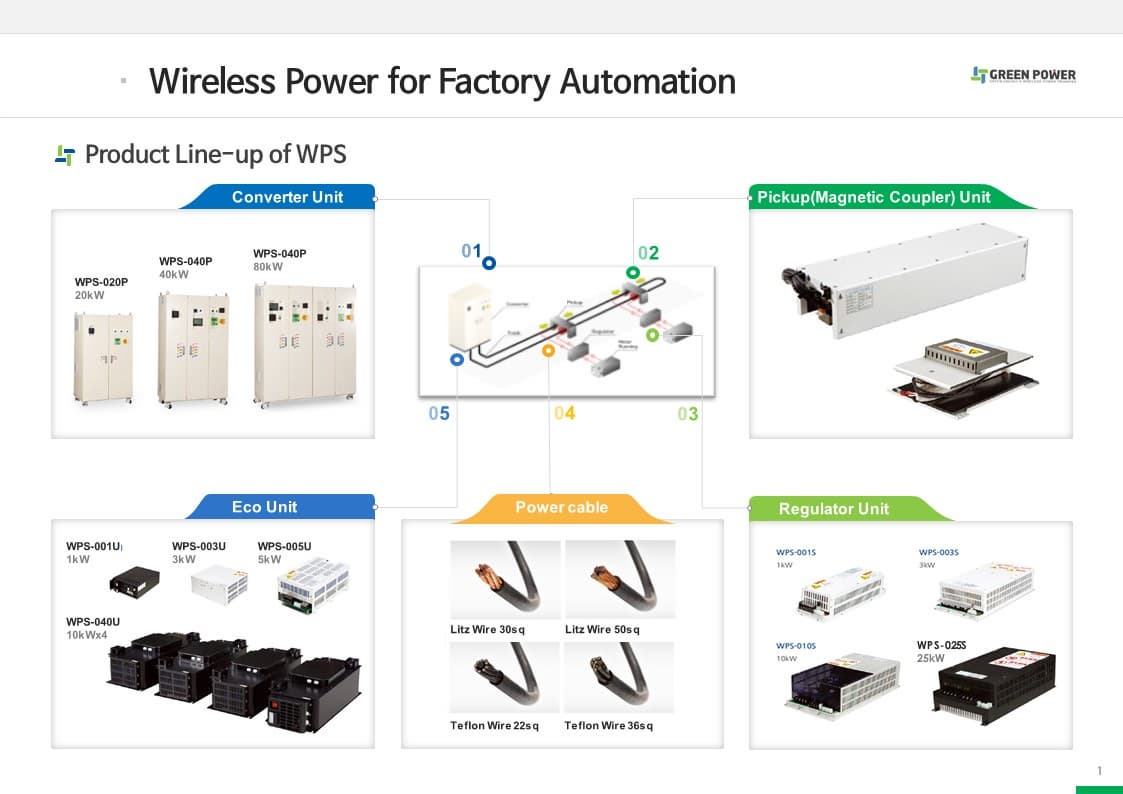 Wireless Power Supplies for Factory Automation