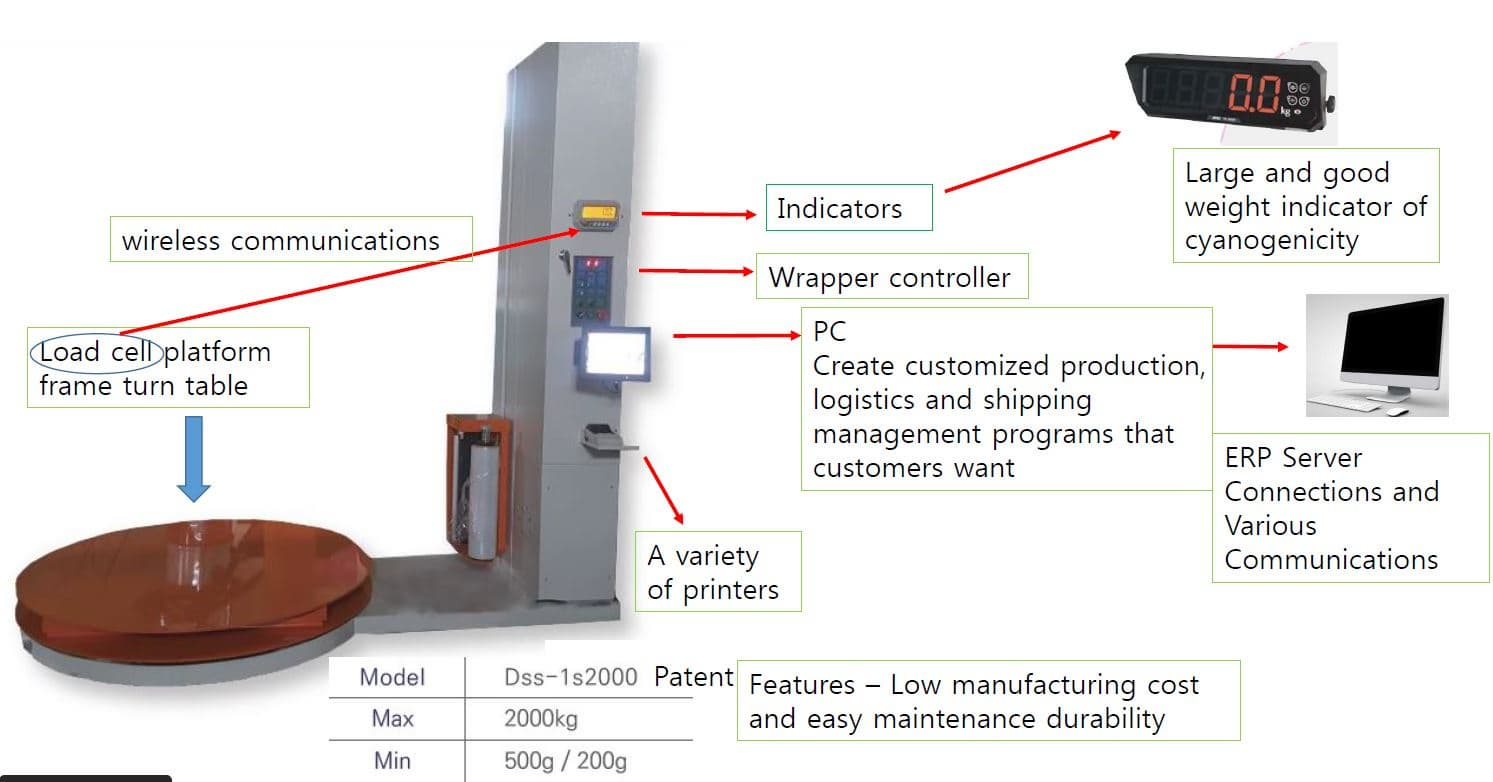 Wrapping Scale machine