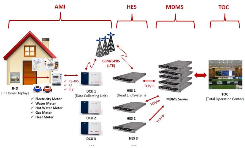 AMI _Advanced Metering Infrastructure_