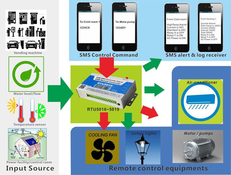 GSM SMS controller RTU5019 | tradekorea