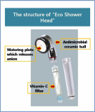 Glosion Vitamin C Eco Shower Head_GSHE014_