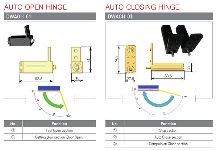 3-Auto-Open-and-Close-Hinge-01.jpg