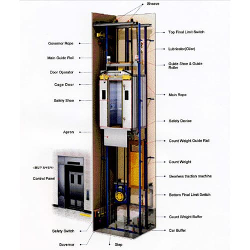 Assembling Hydraulic Elevator System : Elevator system from anam tech co ltd b marketplace