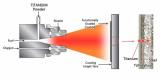 Titanium Thermal Spray Coating