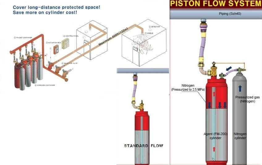 FM-200 Clean agent Fire Extinguishing System