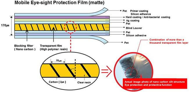 Eyesight protection film for Monitor _ Mobile