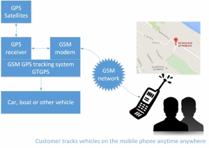 1175218243 as well Pz578cc99 Cz5abd15f Gps Tracking Device For Cars Support Listening Monitoring Disable Or Enable Engine Remotely likewise 1175936677 furthermore Car Gps Systems together with Quad Band GPS Tracking Device GTGPS Car Track. on disable gps tracking on car html