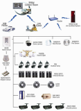 Home Networking Security System of Villas / Country House [Home Secu. Net. Co., Ltd.]