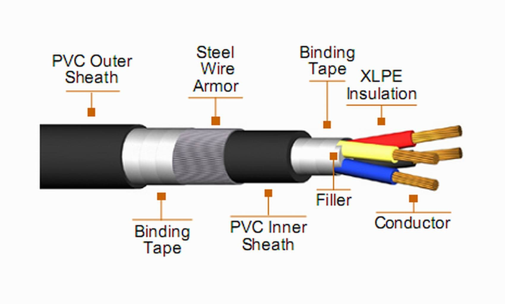 Insulator Conductor Cable : Kv xlpe insulated power cable from henan jiapu