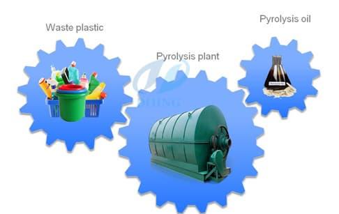 Waste plastic pyrolysis plant   tradekorea