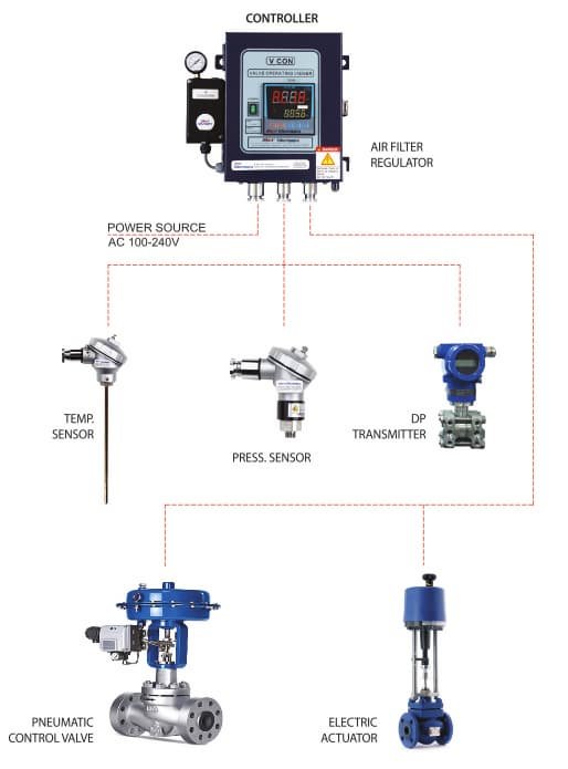 AUTOMATIC VALVE CONTROLLER