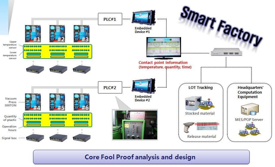 Smart Factory Iot System Tradekorea