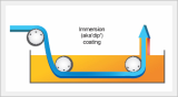 Dip Coating System