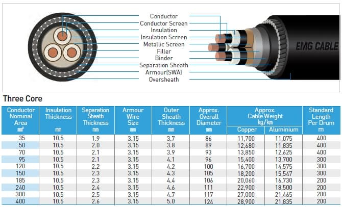 26/35kV -XLPE Insulated Wire Armoured Cable (XLPE / SWA