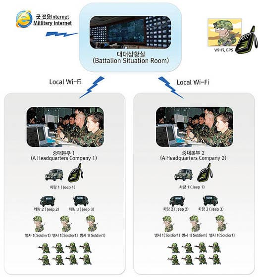 Mobile Video Phone Call and Positioning System On Wi-Fi  [Home Secu. Net. Co., Ltd.]
