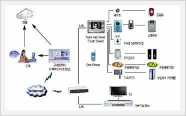 Video Security System Using Emergency Bell for Silver Town [Home Secu. Net. Co., Ltd.]
