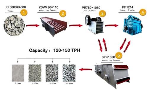 120-150 TPH Granite Crushing line;120-150 T/H Granite Crushing line