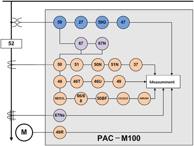 Function diagram for PAC-M100.jpg