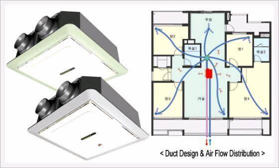 Heat Recovery Ventilator -Ceiling Type-