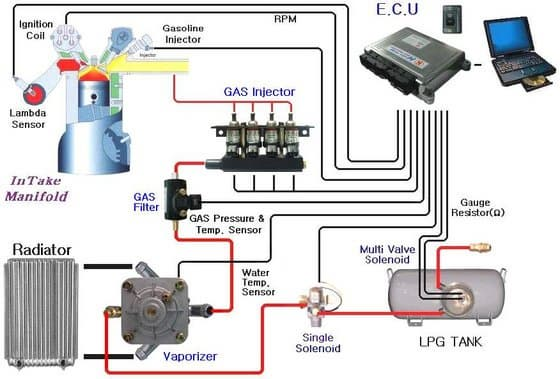 Lpg Injection System