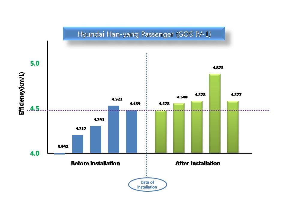 GOS Test graph-Hyundai Han-yang passenger (GOS IV-1).jpg