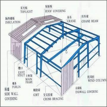 Steel Structure Warehouse Steel Structure Workshop Steel