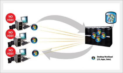 Server Network Computing -1472 SNC Solution