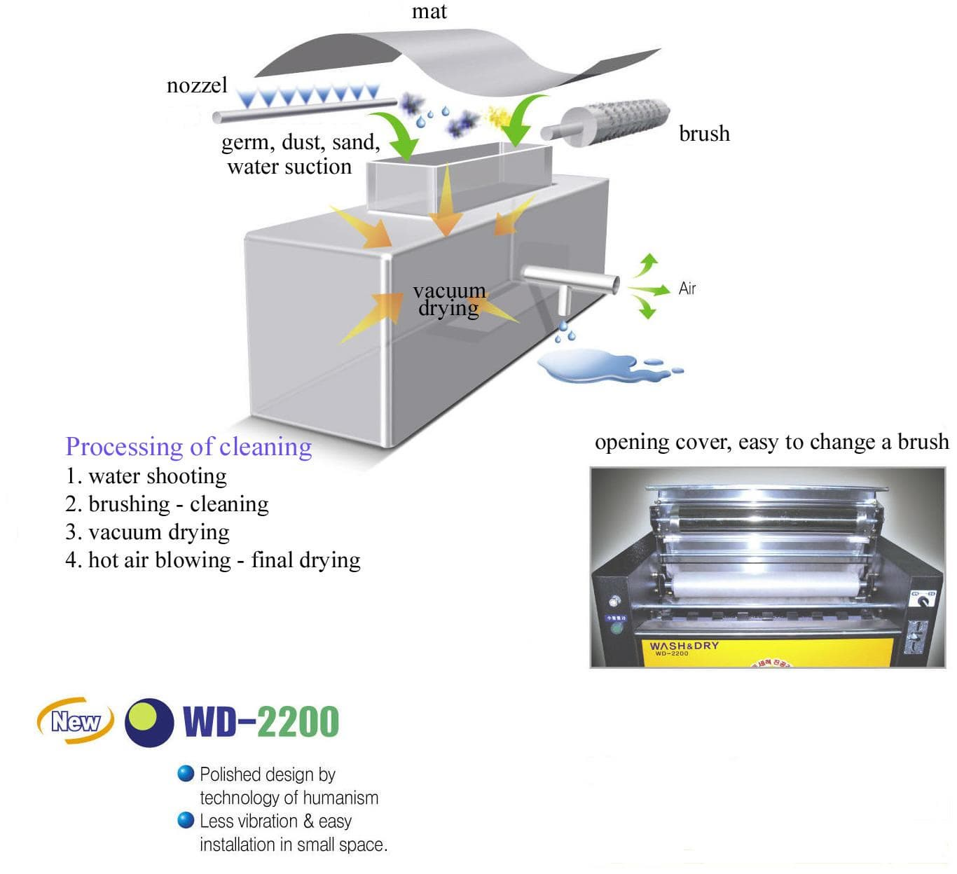 mat washing & drying machine -vacuum drying system & opening cover1.jpg