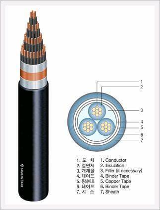 0 6 1kv Pvc Insulated Pvc Sheathed Copper Tape Shield