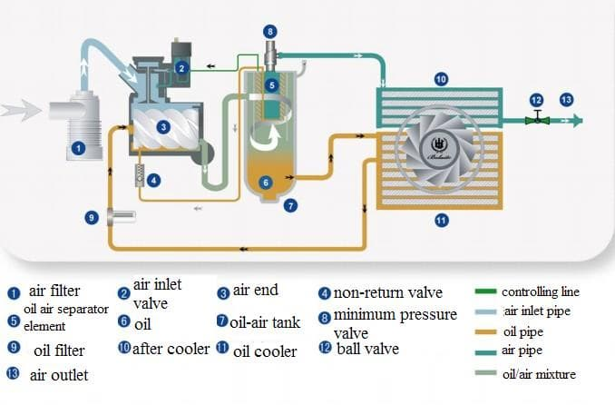 atlas copco air compressor electrical diagram