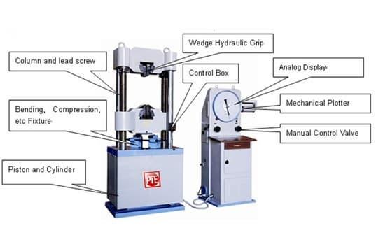 Hydraulic Test Equipment : Analog hydraulic universal testing machine from jinan