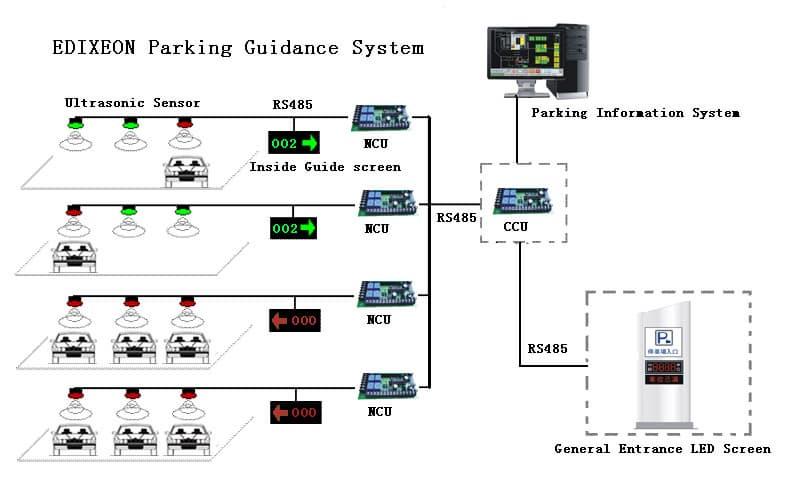 Parking Guidance System System Diagram Tradekorea